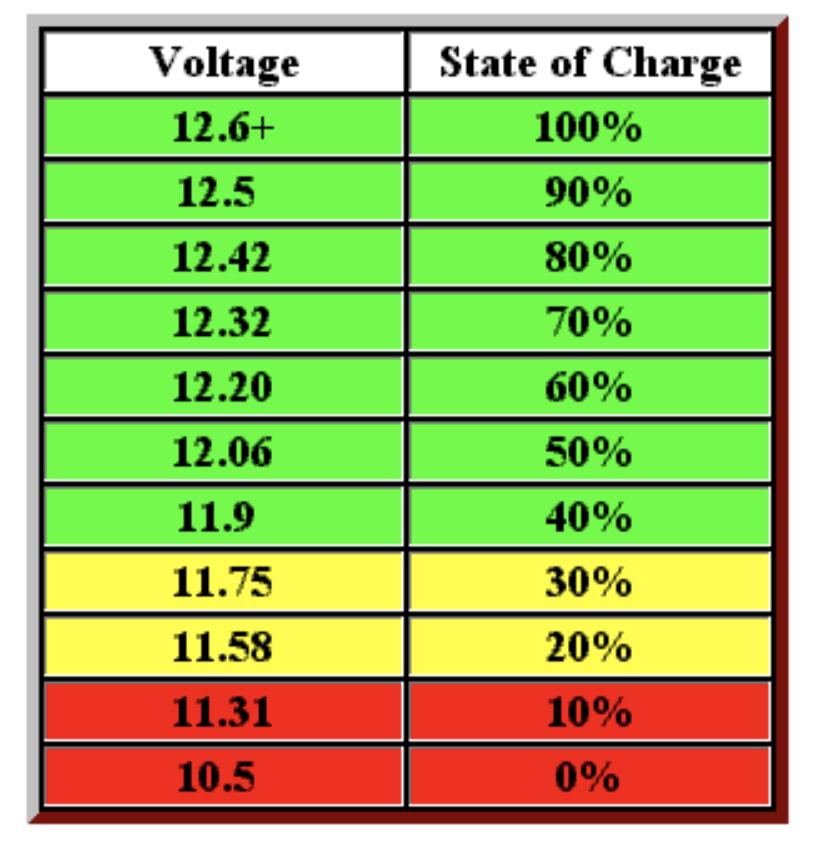 12v Battery SOC chart