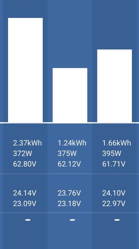 Tilt/Track Solar panel