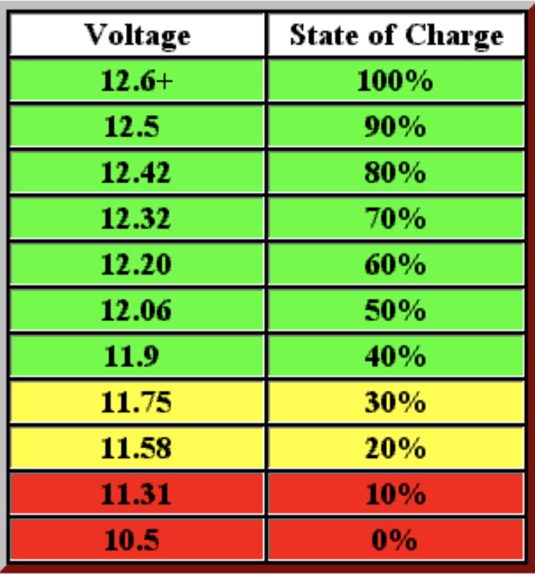 Battery SOC Chart